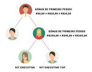 Bônus de Primeiro Pedido - Exemplo 2