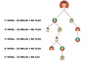 Bônus Top Crédito Atividade - Exemplo 2