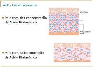 Pele com ácido hialurônico